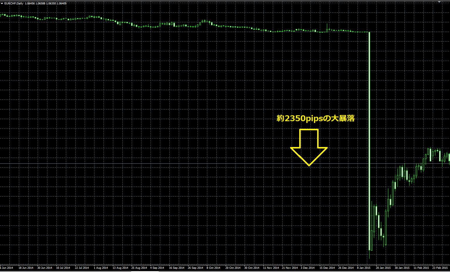 2015年1月15日に起きたスイスフラン大暴落のチャート画面