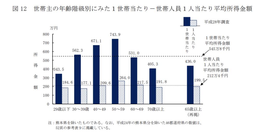世帯主の年齢階級別の所得の状況を表したグラフ