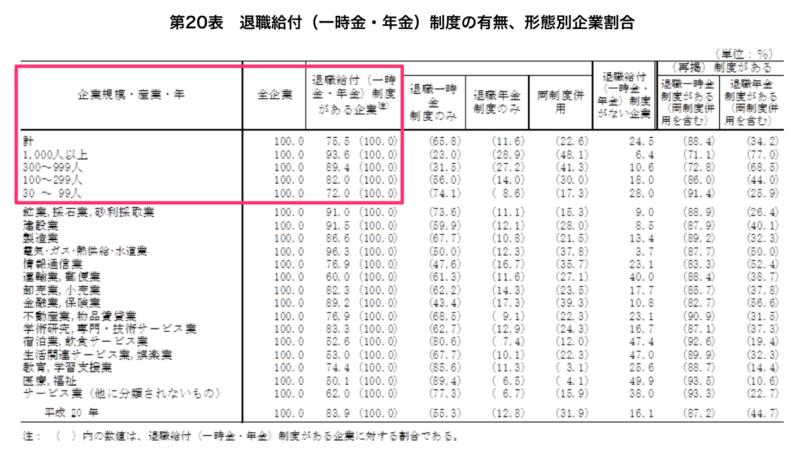 退職給付(一時金・年金)制度の有無、形態別企業割合