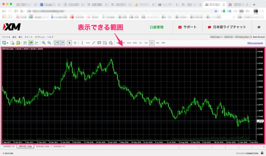 MT4 Web Traderのチャート画面