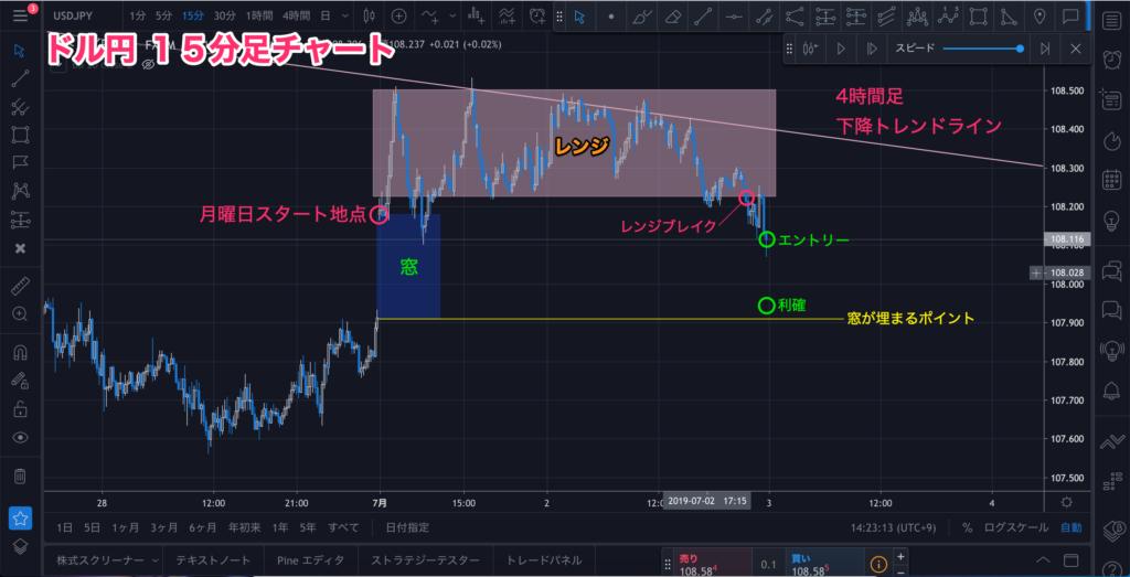 ドル円15分足チャート